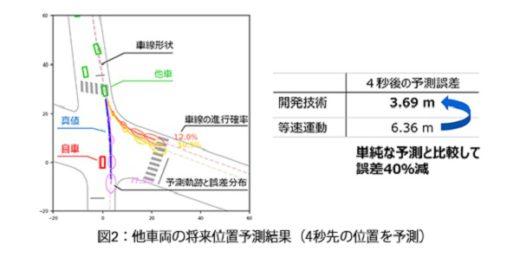 20200603toshiba2 520x257 - 東芝/世界最高精度の自動車動作予測AI、2023年度実用化へ