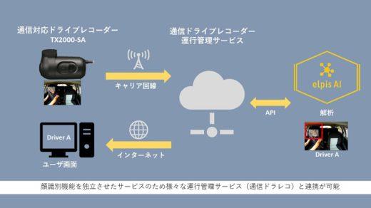 20200604elpis 520x292 - elpis/AI画像認識でドライバー識別操作を自動化