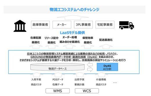 20200604ground 520x331 - GROUND、日本ユニシス/資本業務提携、物流エコシステム創出