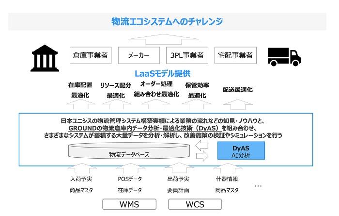 システム 日本 エコ