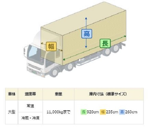 20200605lufi - ルーフィ/配送車マッチングサービスが一般貨物車両に対応