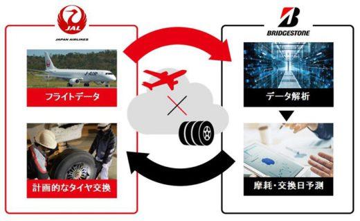 20200617jal 1 520x319 - JAL、ブリヂストン/航空機のタイヤ交換に摩耗予測技術活用