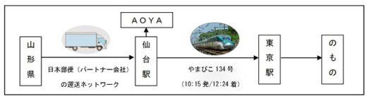 20200618jrhigashi 520x140 - JR東日本など/新幹線物流で山形県内のサクランボ生産者を支援