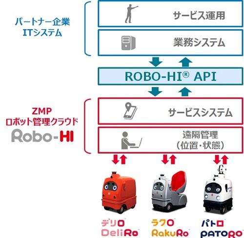 20200625zmp - ZMP/宅配ロボ等のAPI連携パートナー募集