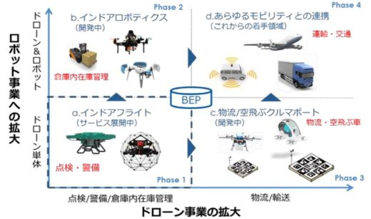 20200626blue 520x307 - ブルーイノベーション/五光物流とドローン物流共同開発