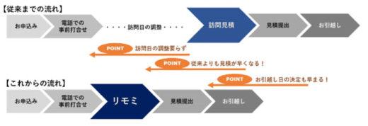 20200629nittsu 520x178 - 日通/国内引越しで新サービスのリモート見積もり導入