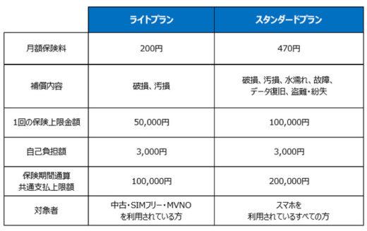 20200629ylc 520x328 - ヤマトロジスティクス/クロネコ「スマホもしも保険」を提供開始