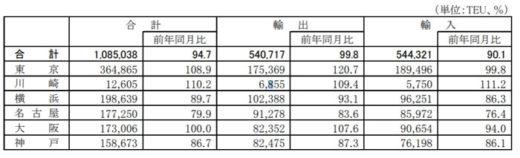 0200727kokkosyo1 520x158 - 国交省/外国貿易貨物のコンテナ個数、東京港と川崎港で伸長