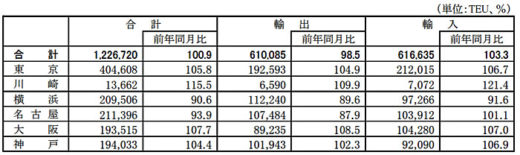 20200702kokkosyo1 520x155 - 国交省/外国貿易貨物のコンテナ個数、川崎港が輸出入で伸び