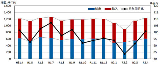 20200702kokkosyo2 520x214 - 国交省/外国貿易貨物のコンテナ個数、川崎港が輸出入で伸び