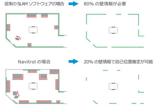 自己位置推定に必要な壁情報量の比較