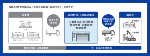 20200703daiwa 520x196 - 大和物流/中ロット貨物の共同配送サービス開始