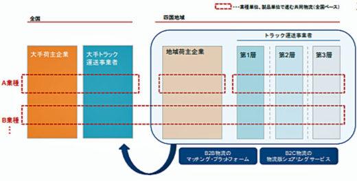 四国発の経営効率改善に向けた業種横断的な取り組み(模式図)
