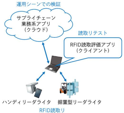 「DNP RFID導入検証支援サービス」構成