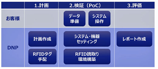 20200708dnp3 520x230 - DNP/ICタグ導入へ効果検証用トライアルキット開発