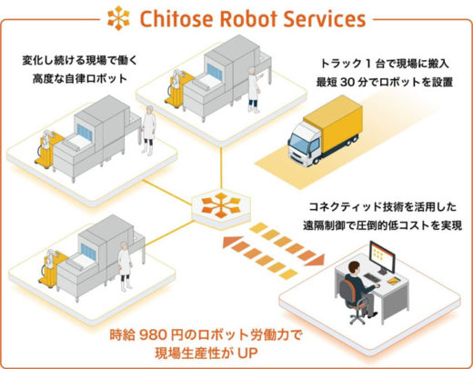 Chitose Robot Services