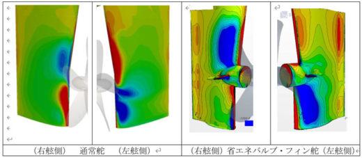 CFDによる右舷・左舷の圧力分布(青色部分は負圧領域を、赤色は正圧領域を示す)