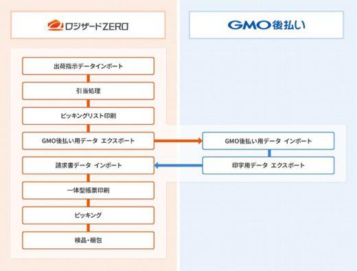 20200710logizard 520x395 - ロジザード/クラウドWMSと「GMO後払い」が標準連携