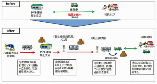 20200713yamato 520x279 - ヤマト運輸、八幡観光バス/客貨混載を7月13日からスタート