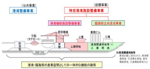 20200714kokkosyo 520x240 - 国交省/「特定港湾施設整備事業基本計画」を閣議決定