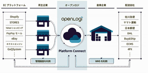 「OPENLOGI Platform Connect」サービスイメージ図