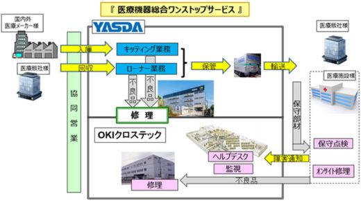 20200721oki2 520x290 - OKI、安田倉庫/医療機器サポート事業分野で業務提携