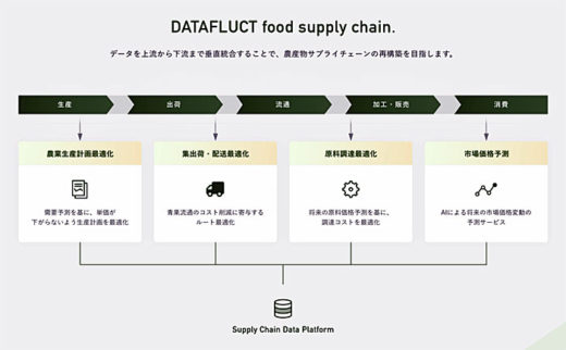 DATAFLUCT food supply chain.の構成図