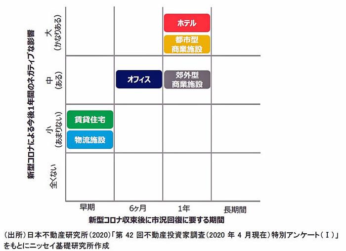 日本 オープン エンド 不動産 投資 法人