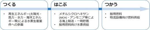 20200728nyk 520x104 - 日本郵船/水素協議会へ海運会社として初参画