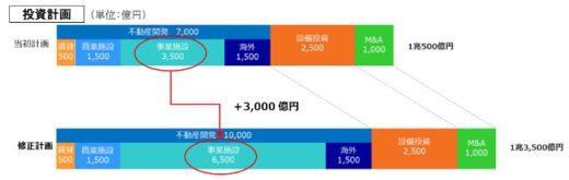 20200729daiwa2 520x165 - 大和ハウス/マルチ型物流施設の着工加速、医薬品対応も検討