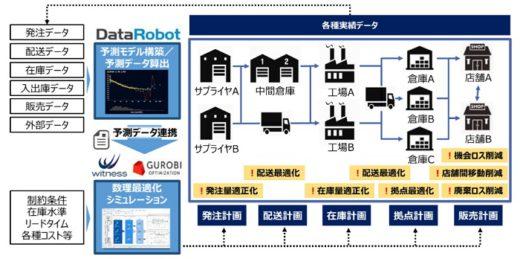 20200730itocyu 520x259 - 伊藤忠テクノ/AIサプライチェーン最適化ソリューションを提供