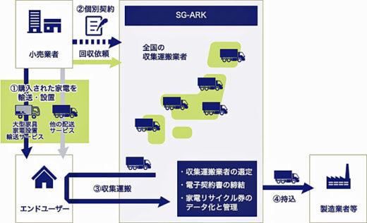 「SG-ARK」イメージ図