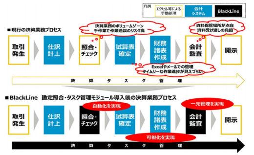 20200803nittsu 520x317 - 日通/経理部門デジタル化でブラックライン、SAPジャパンと協業