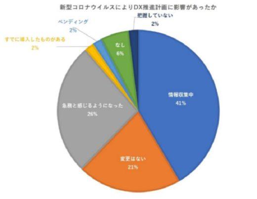 20200804cnet 520x403 - シーネット調査/コロナ禍で物流DX「急務」26%