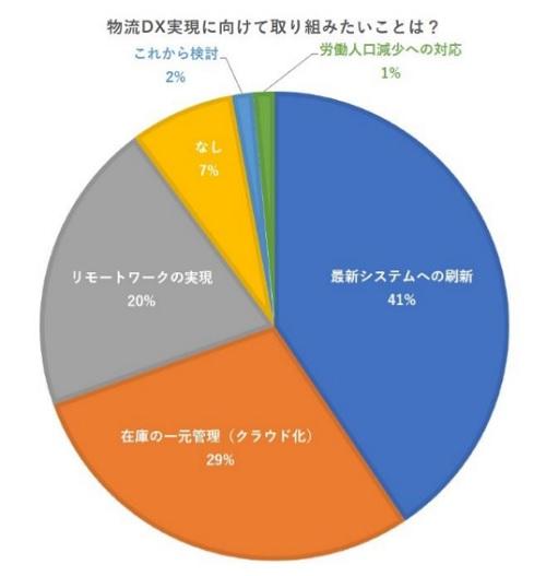 20200804cnet1 - シーネット調査/コロナ禍で物流DX「急務」26%