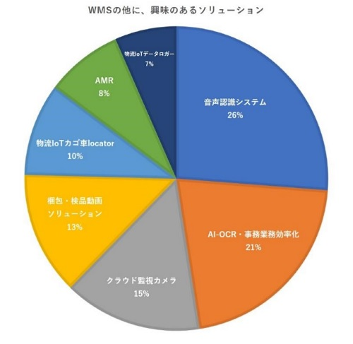 20200804cnet3 - シーネット調査/コロナ禍で物流DX「急務」26%