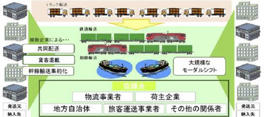 モーダルシフト等推進事業のイメージ