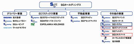 20200817sghd1 520x170 - SGHD/子会社3社合併でグループフォーメーションを再編
