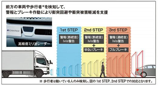 20200820mftb2 520x287 - 三菱ふそう/先進安全装置搭載の新型電気小型トラックを発表