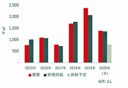 20200825jll1 520x359 - JLL/物流施設需要は過去最大、空室率は過去最低