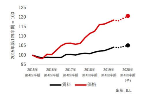20200825jll2 520x329 - JLL/物流施設需要は過去最大、空室率は過去最低