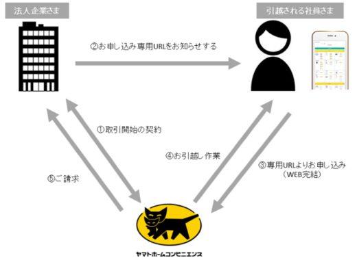 20200825yamato 520x380 - ヤマトHC/単身者向け引越を法人企業の社員に提供
