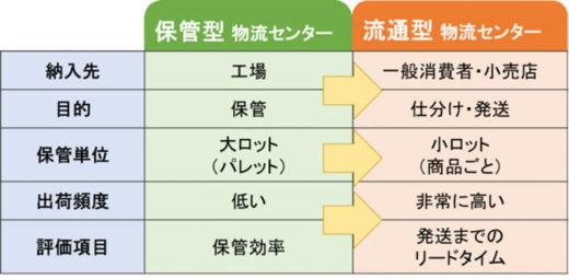 物流モデル比較図