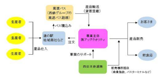 20200828nishitetsu 520x254 - 西鉄/高速バス貨客混載で九州産品を福岡都市圏へ輸送