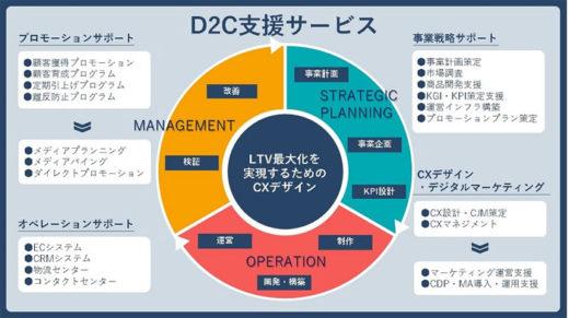 D2C支援サービスの概要