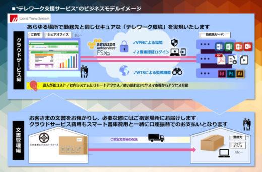 導入サービスのイメージ