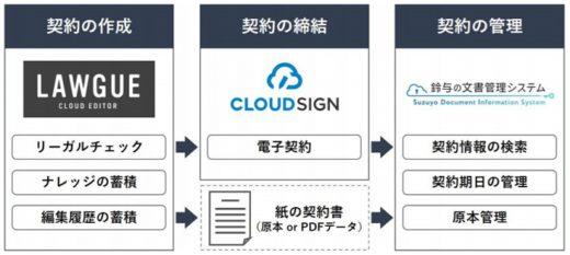 20200831suzuyo 520x233 - 鈴与/紙やデータ等、契約情報の一元管理サービス提供