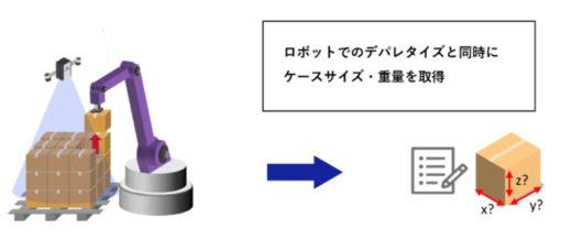 ケース寸法やケース重量の計測ができるマスタレス・ティーチレスデパレタイジングロボット