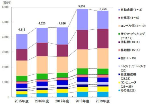 20200902jils 520x365 - 2019年度物流システム機器総売上/前年度に続き5000億円超え