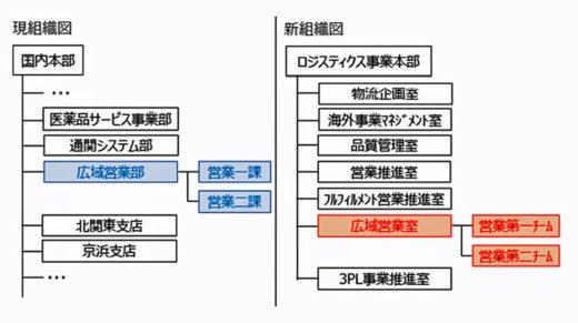 20200902suzuyo 520x291 - 鈴与/「広域営業部」を「広域営業室」に名称変更